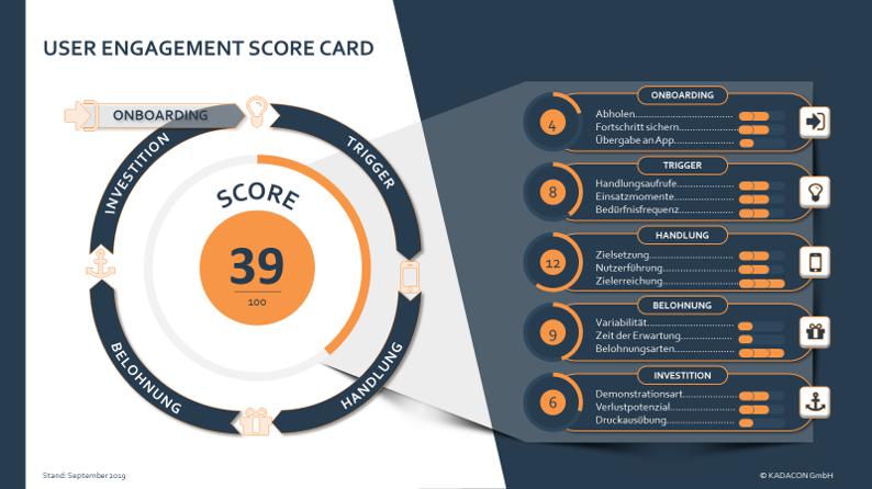 User Engagement Score